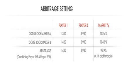 Arbitrage bookmakers: best bookmakers for arb betting What goes in