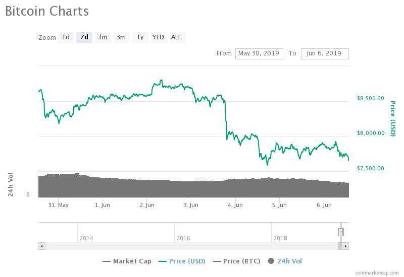 Dao.casino (bet) price, charts, market cap, and other metrics