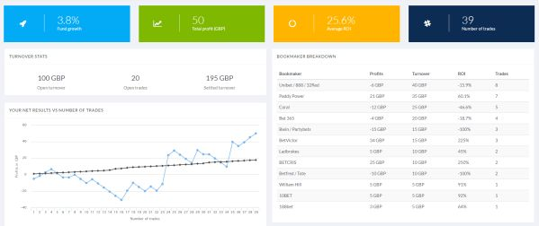 Trademate sports - arbitrage betting or value betting? quarter compared to arbitrage