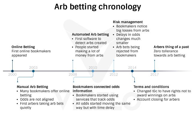 What is arbitrage betting? – all you need to know about sports betting !